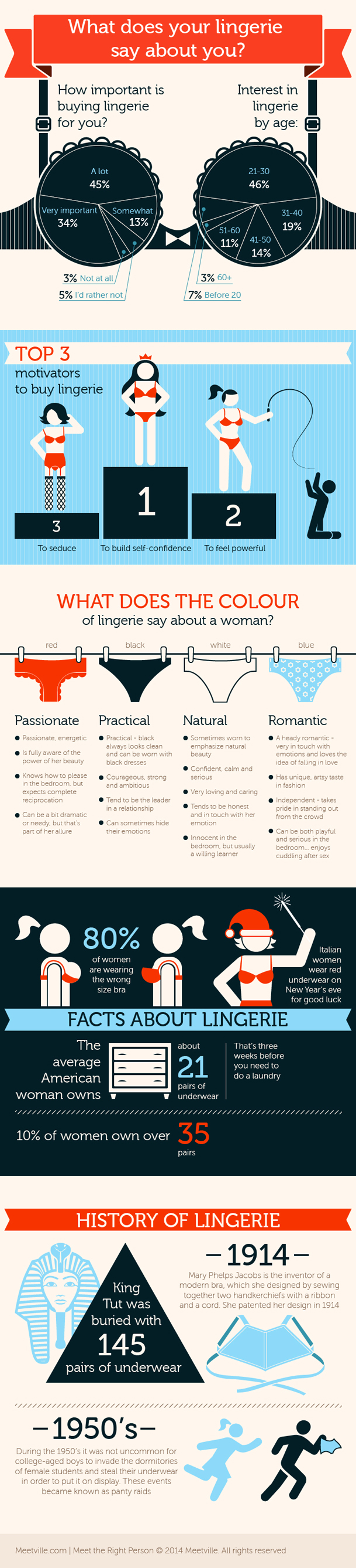 What-does-her-Lingerie-Say-Infographic-dating-singles-meetville-matchmaking